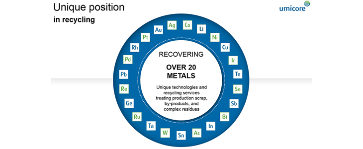 At Umicore, we recycle up to 28 metals.